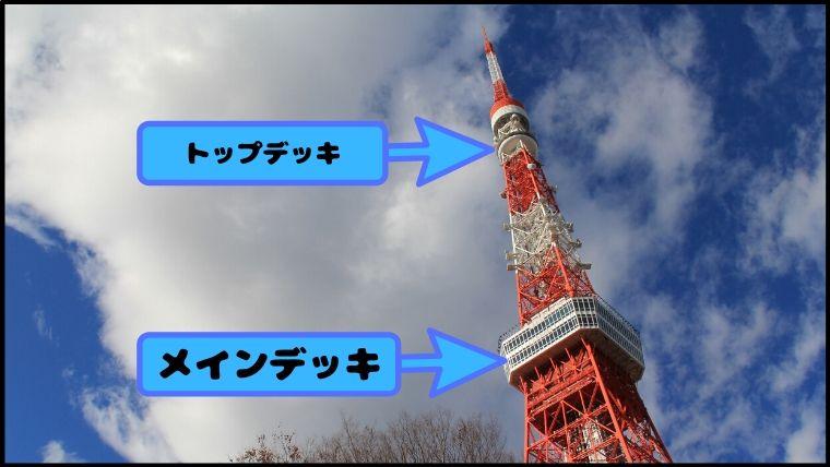東京タワーのトップデッキとメインデッキの場所をタワー外観で説明